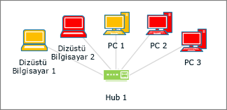 Farklı renklerdeki bilgisayar şekilleri