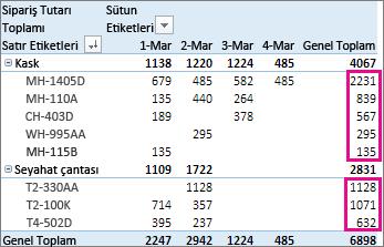 Genel Toplam sütunu değerlerinin büyükten küçüğe sıralaması