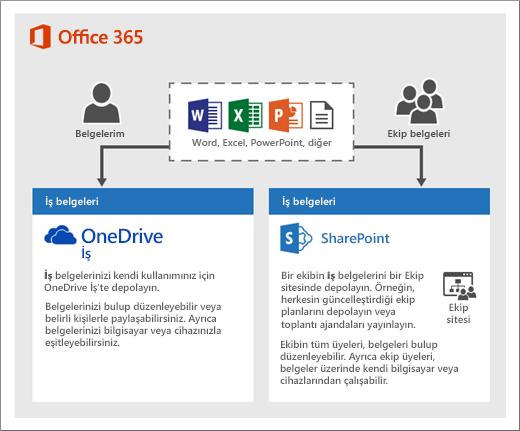 İki tür depolamanın nasıl kullanıldığını gösteren bir şekil: OneDrive veya Ekip siteleri