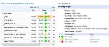 KPI Ayrıntıları raporu bir PerformancePoint karnesindeki değerlerle ilgili ek bilgiler sağlar