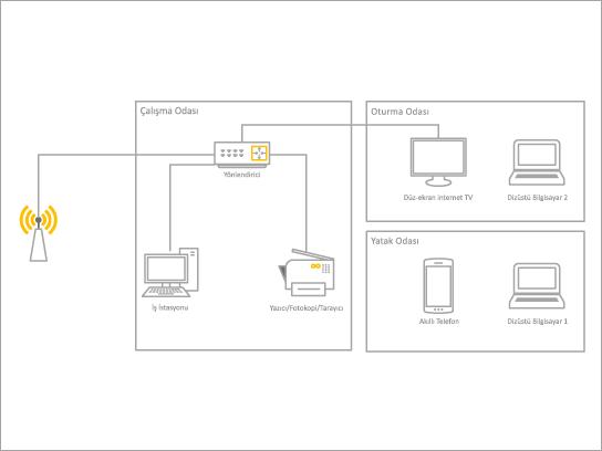 Ev ağı için temel Diyagram şablonu.
