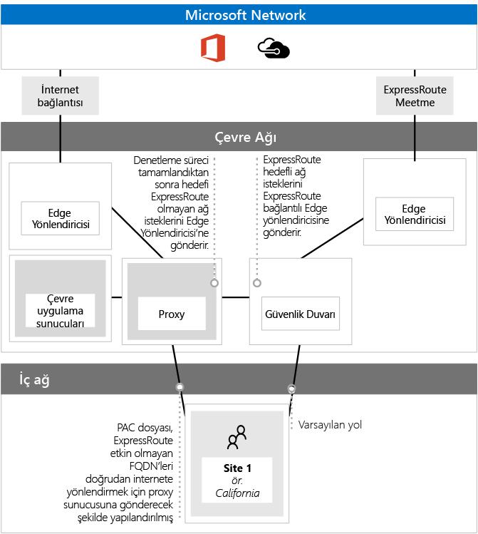 ExpressRoute ile PAC dosyalarını kullanma