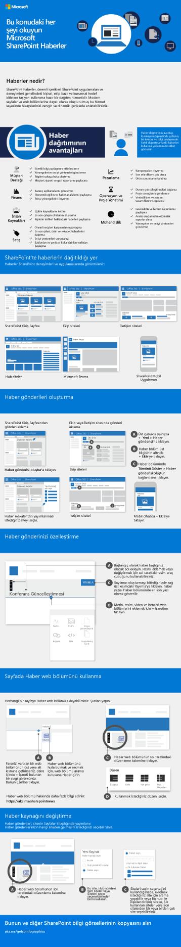 SharePoint Haberleri Bilgi Grafiği