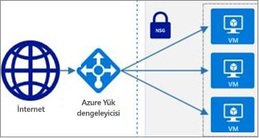 Web için Visio 'da Azure şekillerinin seçimi kullanılabilir