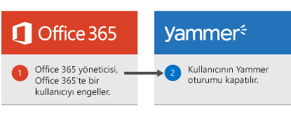 Office 365 yöneticisi Office 365'te bir kullanıcıyı engeller ve kullanıcının Yammer oturumu kapatılır.