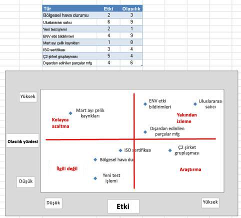 Excel'de risk kılavuzu resmi