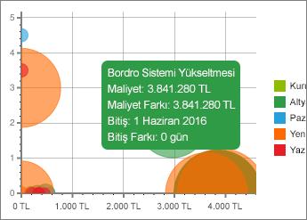 Ayrıntılarıyla grafik