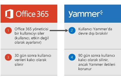 Office 365 yöneticisinin bir kullanıcıyı silmesi durumunda kullanıcının Yammer'da devre dışı bırakıldığını gösteren diyagram. 30 günün sonunda kullanıcı verileri Office 365'ten silinir. 90 gün sonunda kullanıcı Yammer'dan kalıcı olarak kaldırılır, ancak Yammer iletileri kalır.