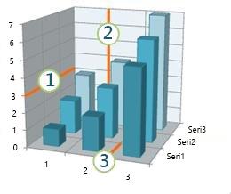 Yatay, dikey ve derinlik kılavuz çizgilerini gösteren grafik