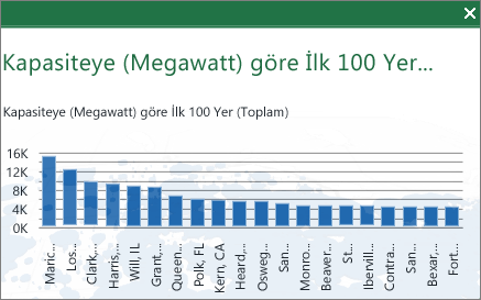ilk 100 grafiği