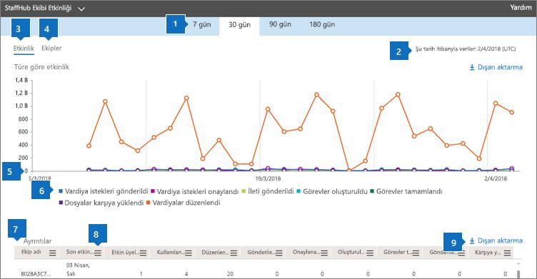 Office 365 raporları-ekip takımları etkinliği