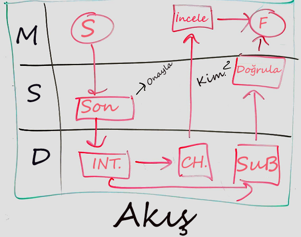 Bir beyaz tahta diyagramı örneği