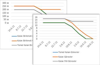 Temel, kalan ve fiili kalan görevlerin gösterildiği kalan görev miktarı grafiğine bir örnek