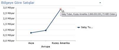 Özet bilgileri görünen Çizgi Grafik