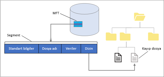 NTFS 'ye Genel Bakış