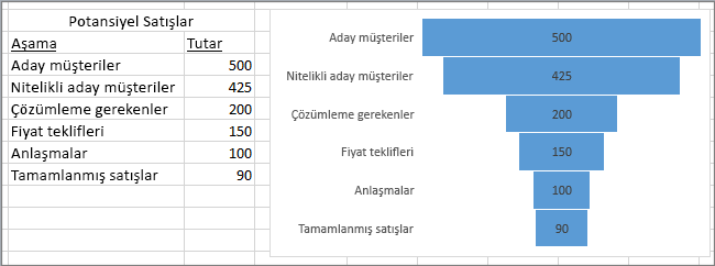Potansiyel satışları gösteren huni grafiği; birinci sütunda aşamalar, ikinci sütunda değerler listelenir