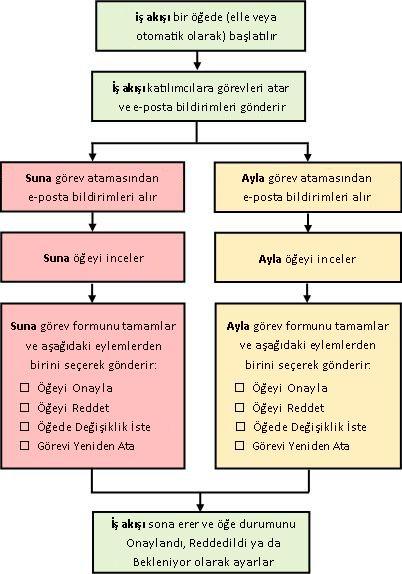 Basit bir Onay iş akışı diyagramı