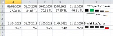 Excel örnekte Mini Grafik