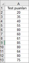 Yukarıdaki örnek çubuk grafiği oluşturmak için kullanılan veriler