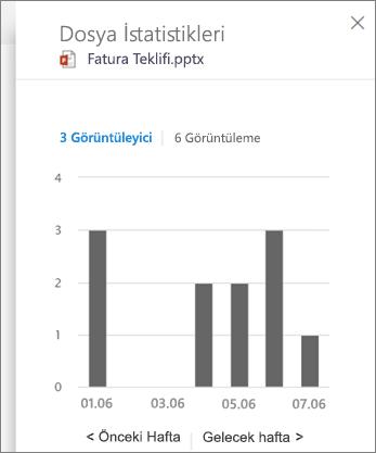 Bir dosya üzerinde etkinliği görüntüleme ekran görüntüsü