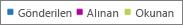 Office 365 raporları - özel ilgili veriler için grafikleri filtreleyin