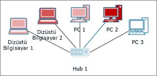 Farklı renklerdeki bilgisayarlar