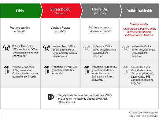 Office 365 İş aboneliğinin süresi dolduktan sonra geçtiği 3 aşamayı gösteren grafik: Süresi Doldu, Devre Dışı Bırakıldı, Yetkisi Kaldırıldı.