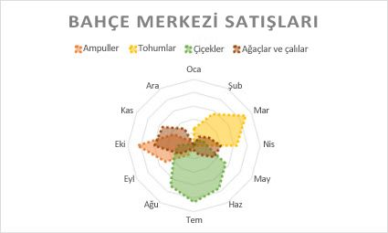 Radar grafik