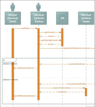 UML sıralı diyagramı