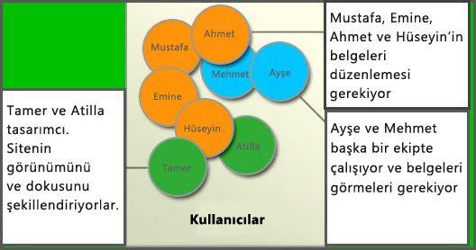 Farklı kullanıcı gruplarının diyagramı: Üyeler, Site Tasarımcıları ve Ziyaretçiler