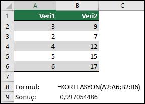 KORELASYON işlevini kullanarak A sütunundaki iki veri & =KORELASYON(A1:A6,B2:B6) ile korelasyon katsayılarını elde etmek için kullanın. Sonuç 0,997054486'dır.