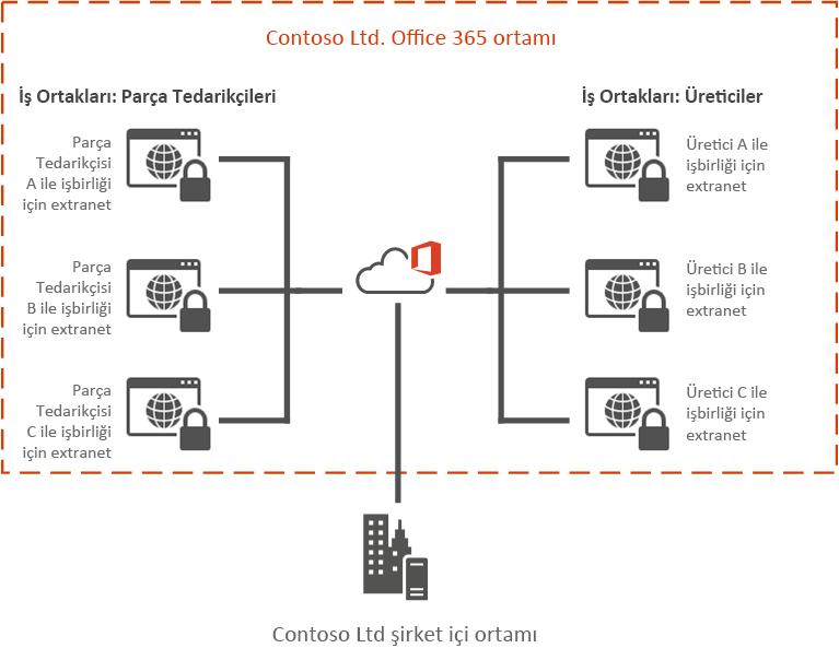 Office 365 Extranet örneği