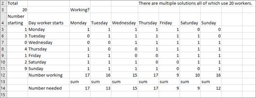 Örnekte kullanılan veriler