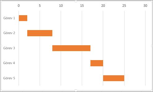 Benzetimi yapılmış örnek Gantt grafiği