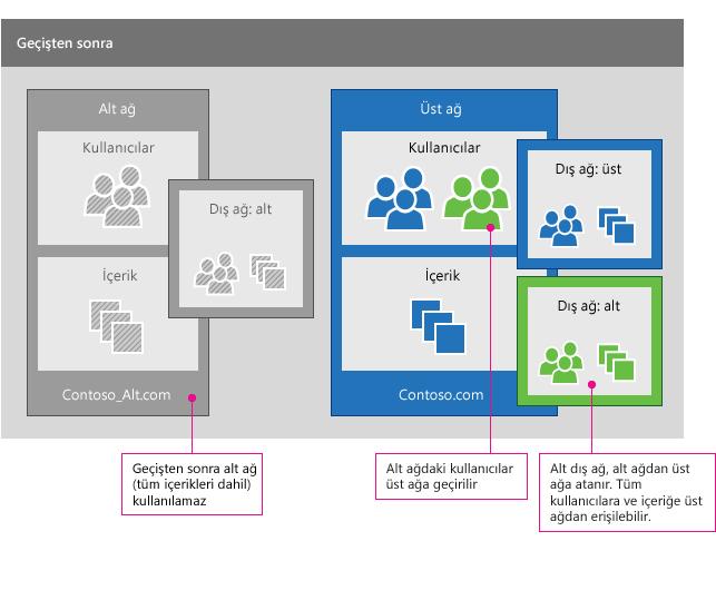 Bir Yammer ağı geçişinden sonra yan ağdaki kullanıcılar üst ağ ile birleştirilir. Aynı zamanda tüm dış ağlar da geçirilir (kullanıcılarla birlikte) Alt ağ (tüm içeriği dahil) artık kullanılamaz.