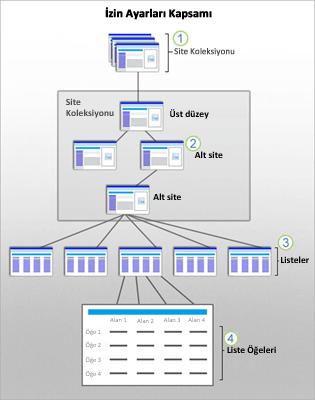 Site, alt site, liste ve öğede SharePoint kapsamlarını gösteren grafik.