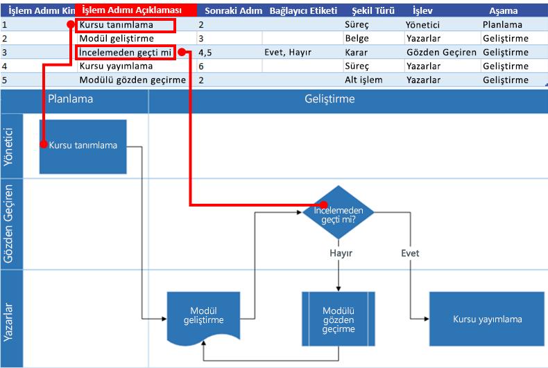 Visio akış çizelgesi ile Excel Süreç Haritası etkileşimi: Süreç Adımı Açıklaması