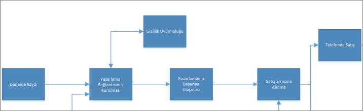 Örnek Visio diyagramı