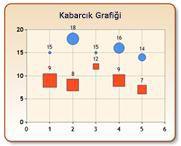Kabarcık Grafiği
