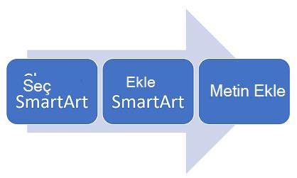 Bir süreci diyagramına soldan sağa.