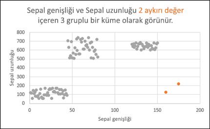 Aykırı değerleri gösteren dağılım grafiği