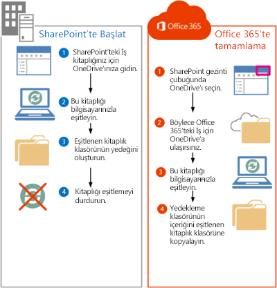 SharePoint 2013 dosyalarını Office 365'e taşıma adımları