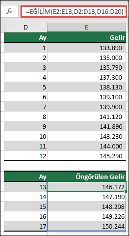 Aylar için fiili 1-12 değerleri olduğunda, 13-17 aylık gelir performansını tahmin etmek için EĞILIM 'ı kullanın.