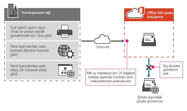 Çok işlevli yazıcının, yalnızca kuruluşunuzdaki alıcılara doğrudan e-posta göndermek için Office 365 MX uç noktasını nasıl kullandığı gösterilir.