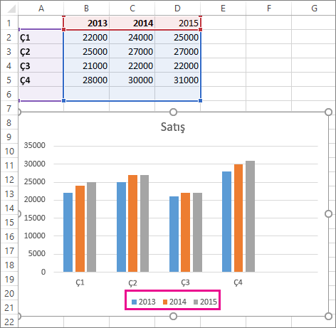 Eklenen yeni veri serisi grafik