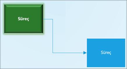 Bir Visio diyagramındaki farklı şekil biçimlendirmelerine sahip ve birbirine bağlı iki şeklin ekran görüntüsü.