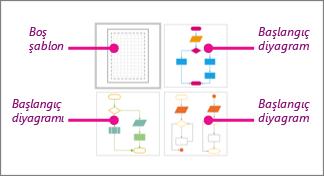 Visio Basic Akış Çizelgesi küçük resimleri: 1 boş şablon ve 3 başlangıç diyagramı