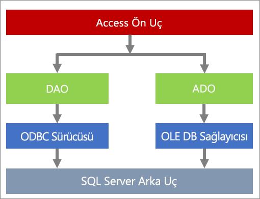 Veri erişiminin bileşenleri