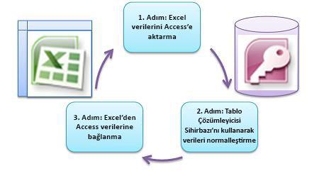 üç temel adım