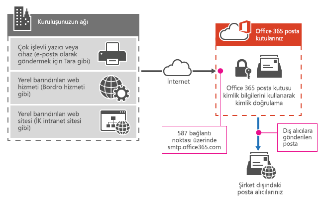Çok işlevli yazıcının SMTP istemci gönderimini kullanarak Office 365'e nasıl bağlandığı gösterilir.